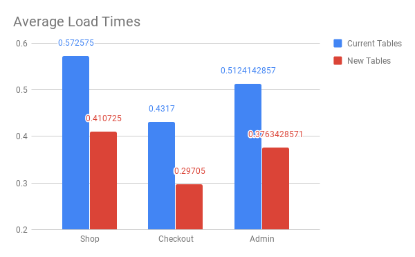 Average load times for WooCommerce